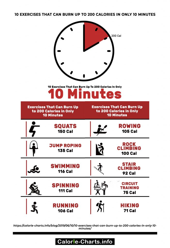 10 Exercises That Can Burn Up to 200 Calories in Only 10 ...