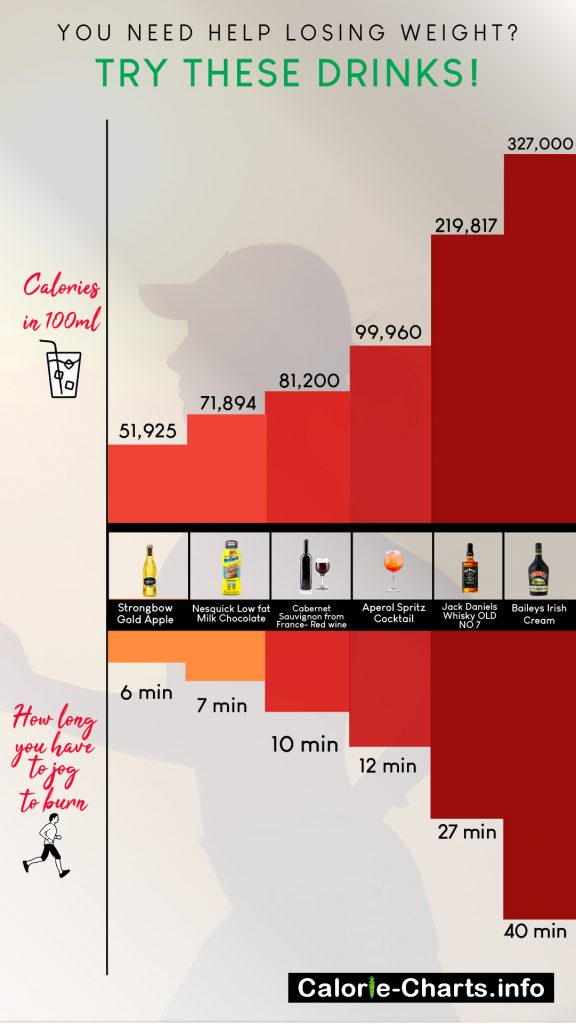 Calories in Popular Drinks