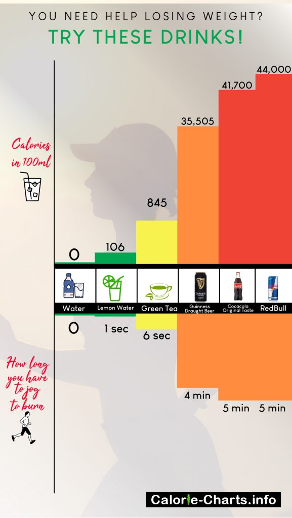 Drink: Calories in 100ml