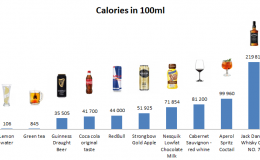 Drinks: Calories in 100ml